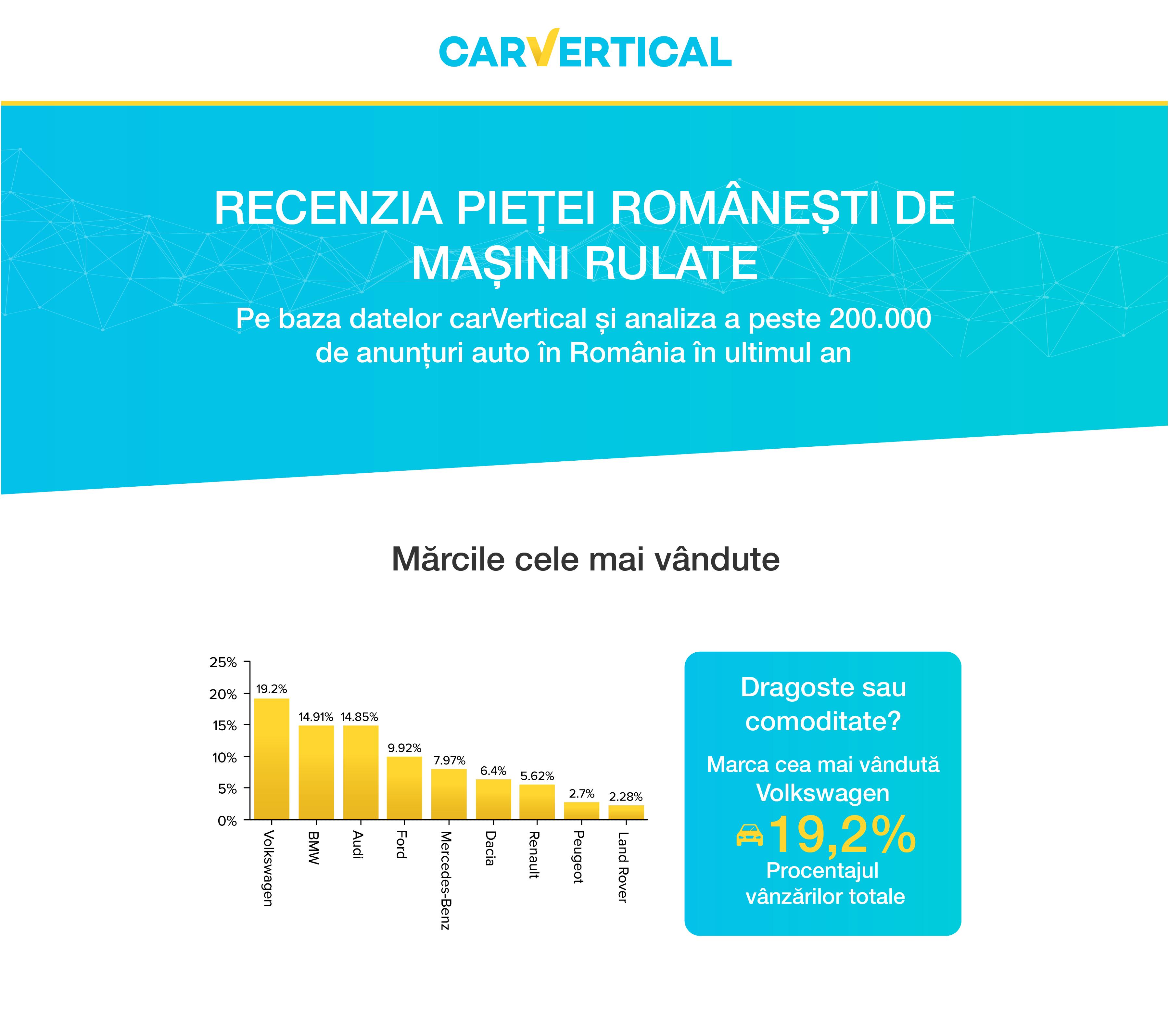 Evaluarea pietei romanesti de masini second-hand 13
